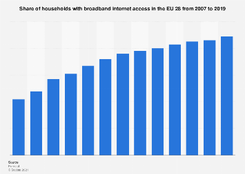Share of households with broadband internet access in the EU 28 2007-2018