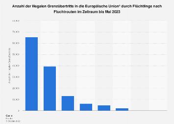 Illegale Grenzübertritte in die EU durch Flüchtlinge nach Fluchtrouten bis Aug. 2019