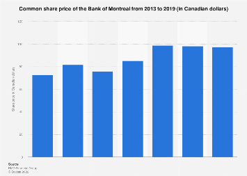 Common share price of the Bank of Montreal 2013-2018