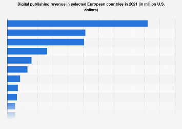 Digital Market Outlook: digital publishing revenue in European countries 2018