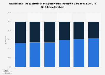 Distribution of the supermarket and grocery store industry in Canada 2010-2015