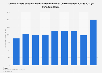 Common share price of Canadian Imperial Bank of Commerce 2013-2018