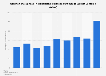 Common share price of National Bank of Canada 2013-2018