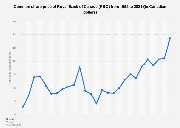 Common share price of Royal Bank of Canada 1995-2018