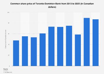 Common share price of Toronto-Dominion Bank 2013-2018