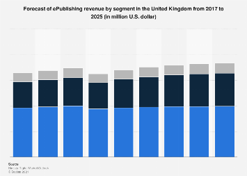 Digital Market Outlook: e-publishing revenue in the UK 2016-2022