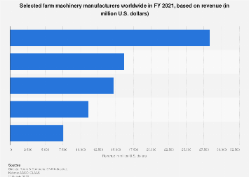 Revenue of the world's largest farm machinery manufacturers 2016