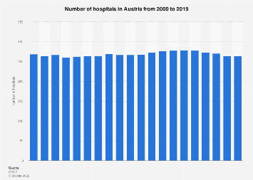 Hospitals: number of establishments in Austria 2000-2016