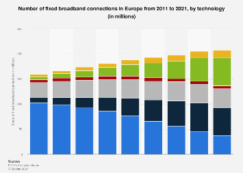 Number of fixed broadband connections in Europe 2011-2018, by technology