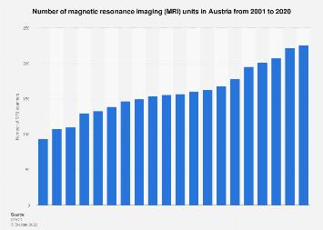 Medical technology: magnetic resonance imaging (MRI) units in Austria 2000-2015