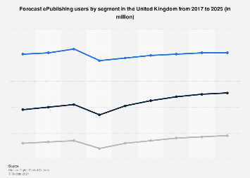 Digital Market Outlook: readers of e-publishing products in the UK 2016-2022