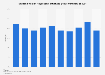 Dividend yield of Royal Bank of Canada 2012-2018