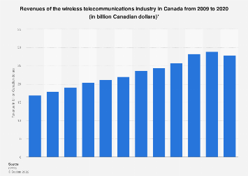 Wireless telecommunications industry revenues Canada 2009-2016