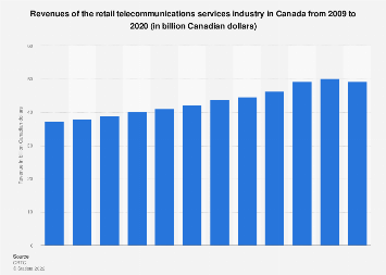 Retail telecommunications services industry revenues Canada 2009-2016