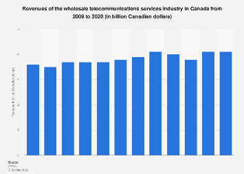Wholesale telecommunications services industry revenues Canada 2009-2016