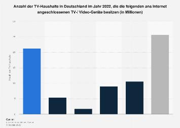 Anteil der TV-Haushalte in Deutschland mit internetfähigen TV-/ Video-Geräten 2017