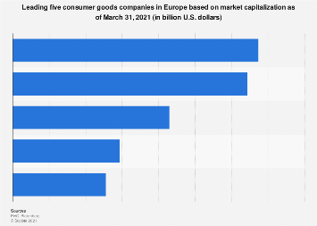 Leading European consumer goods companies by market capitalization 2018