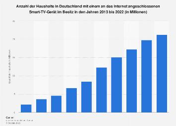 Anzahl der Haushalte in Deutschland mit angeschlossenem Smart-TV bis 2017