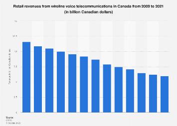 Wireline voice telecommunications retail services revenues Canada 2009-2016