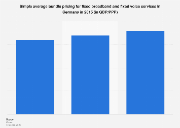 Fixed broadband and fixed voice services: simple average bundle pricing in Germany