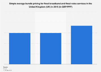 Fixed broadband and fixed voice services: simple average bundle pricing in the UK