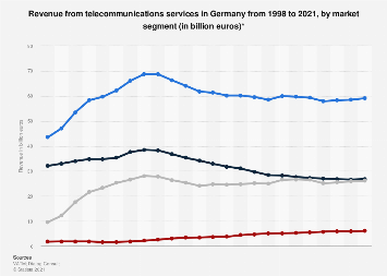Revenue from telecommunications services in Germany 1998-2017, by segment