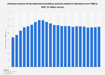 External revenue of the telecommunications services market in Germany 1998-2017