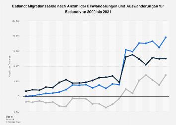 Migrationssaldo nach Einwanderungen und Auswanderungen für Estland bis 2017