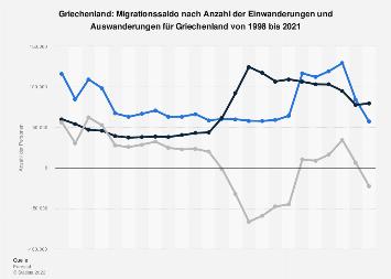 Migrationssaldo nach Einwanderungen und Auswanderungen für Griechenland bis 2017