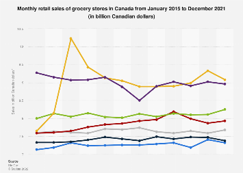 Monthly retail sales of grocery stores in Canada 2015-2019