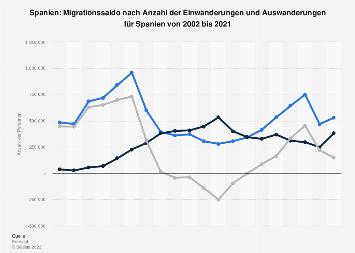 Migrationssaldo nach Einwanderungen und Auswanderungen für Spanien bis 2015