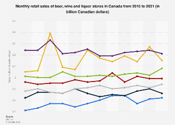 Monthly retail sales of beer, wine and liquor stores in Canada 2015-2018