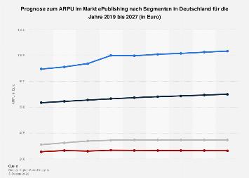 Prognose zum ARPU im Markt ePublishing nach Segmenten in Deutschland 2017-2023