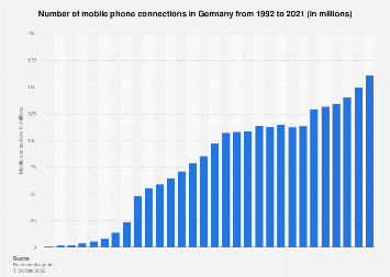 Number of mobile phone connections in Germany 1992-2017