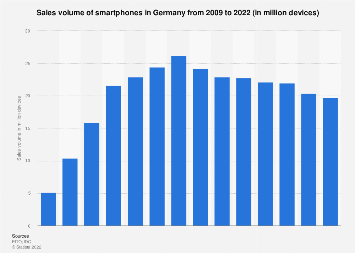 Sales volume of smartphones in Germany 2009-2019