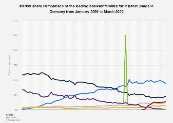 Market share of the leading browsers in Germany 2009-2018