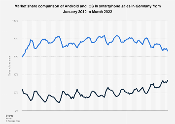 Market share of Android and iOS in smartphone sales in Germany 2012-2018