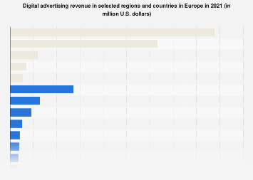 Digital Market Outlook: digital advertising revenue in European countries 2018