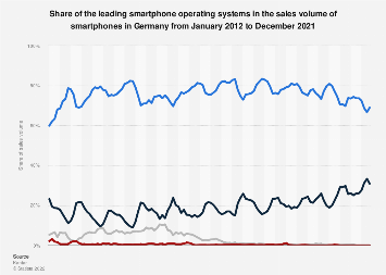 Market share of operating systems in smartphone sales in Germany 2012-2019