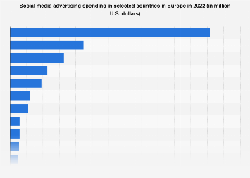 Digital Market Outlook: social media advertising revenue in European countries 2018