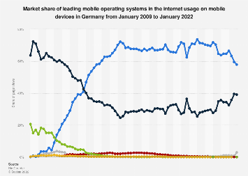 Market share of operating systems in mobile internet usage in Germany 2009-2019