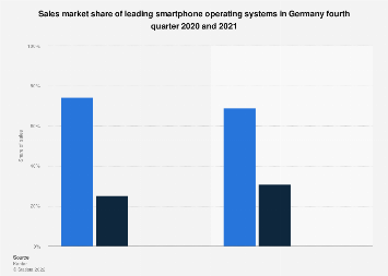Smartphone operating system sales market share in Germany 2016-2017
