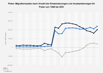 Migrationssaldo nach Einwanderungen und Auswanderungen für Polen bis 2016