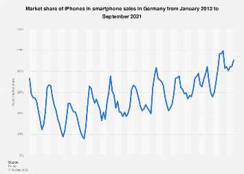 Sales market share of iPhones in Germany January 2012-July 2015