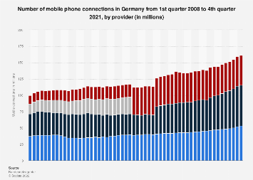 Number of mobile phone connections in Germany 2008-2018, by provider