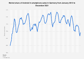 Market share of Android in smartphone sales in Germany 2012-2019