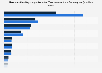 Revenue of IT services companies in Germany 2015-2016