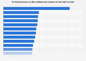 Pro-Kopf-Konsum von Bier weltweit nach Ländern 2016