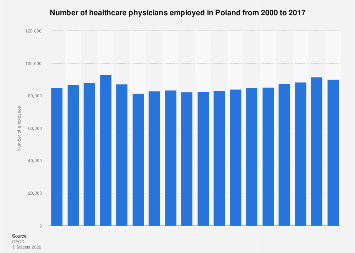 Healthcare physicians employees in Poland 2000-2015
