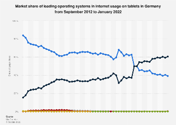 Internet usage share of tablet operating systems in Germany 2009-2018